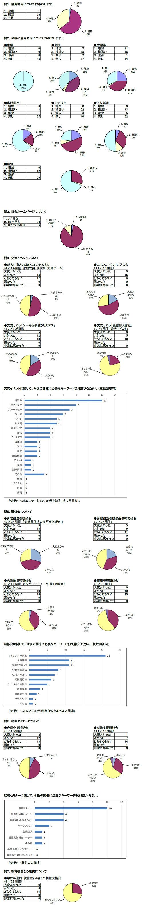 平成26年度会員事業所ニーズ調査