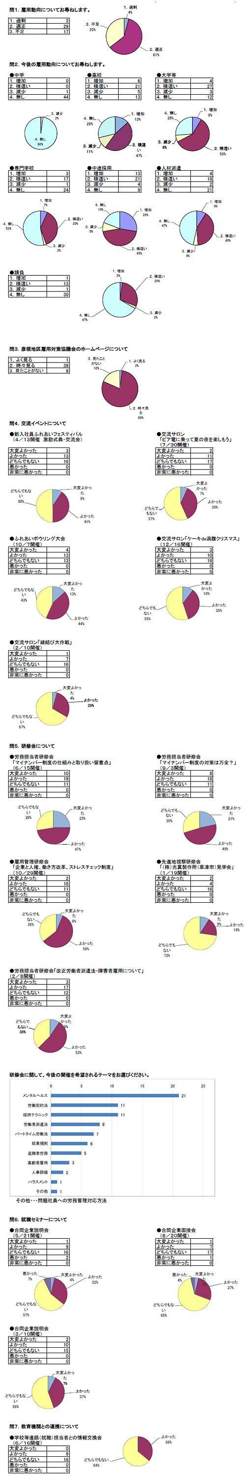 平成27年度会員ニーズ調査集計結果